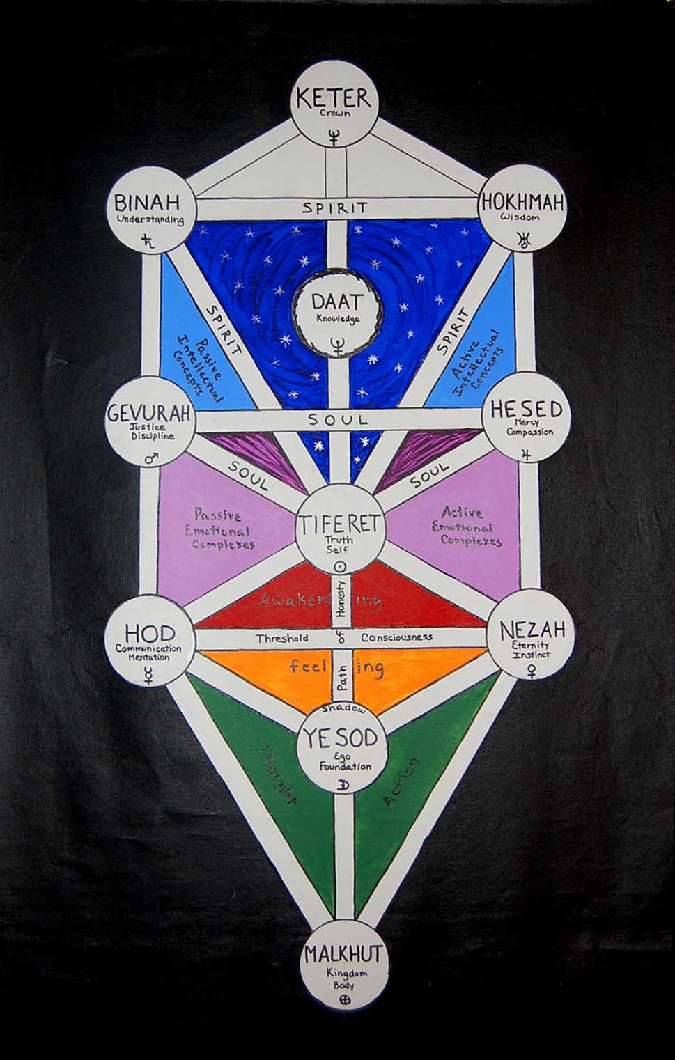 Tree Of Life Healing Journey U2122